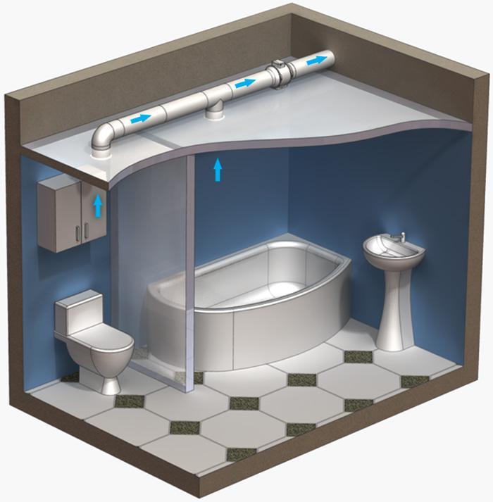 Правильное устройство вентиляции в санузле