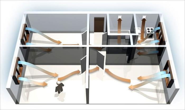 Комбинированная система: воздух поступает через окна, а выходит через вентиляционные шахты с вытяжными вентиляторами