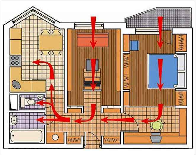 Движение воздушного потока должно быть по направлению к кухне