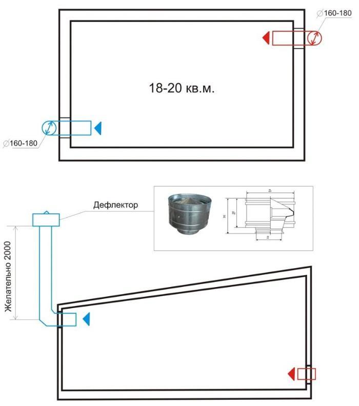 Схема установки вытяжной трубы на гараж