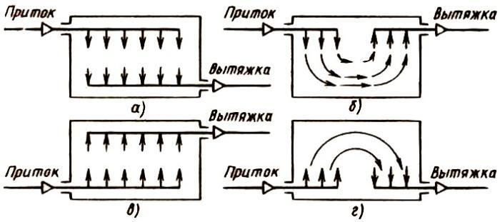 skhemy-vozduhoobmena-pritochno-vytyazhnoj-ventilyacii-na-proizvodstve