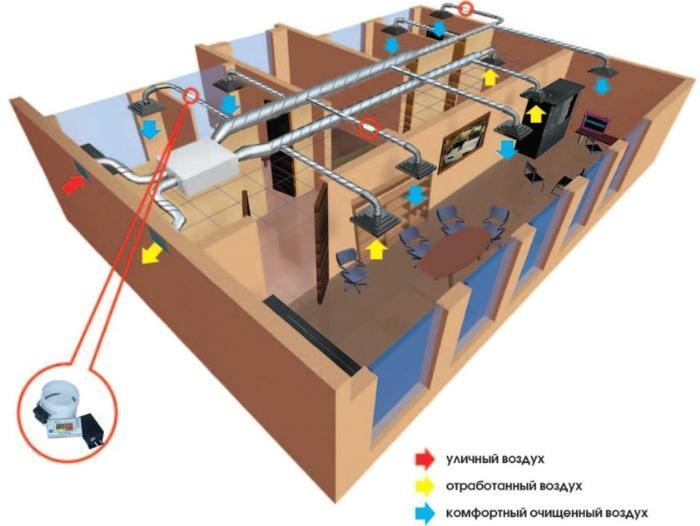 raschet-pritochno-vytyazhnoj-ventilyacii-proizvodstvennogo-pomeshcheniya