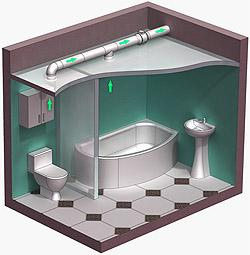 Схема устройства вентиляции ванной комнаты