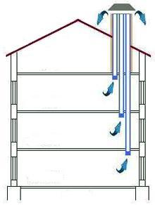 Схема вентканалов в жилом доме