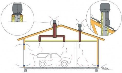 Комбинированная схема вентиляции гаража