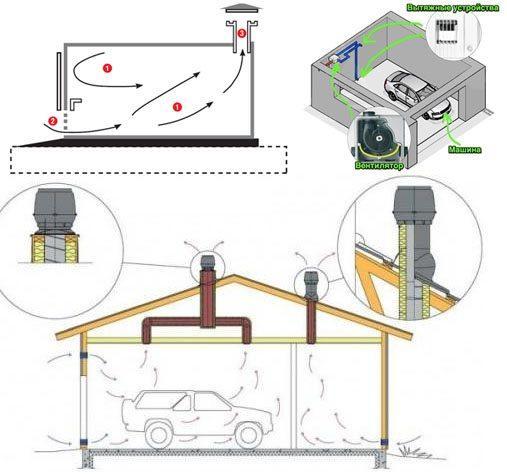 Устройство вентиляции в гараже – естественной, принудительной, комбинированной