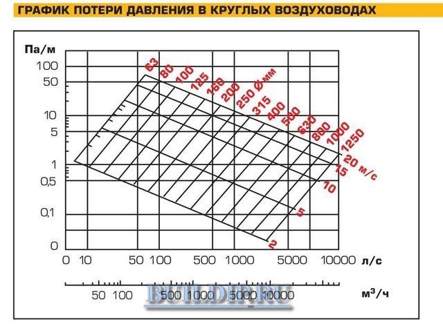 График выбора воздуховодов.