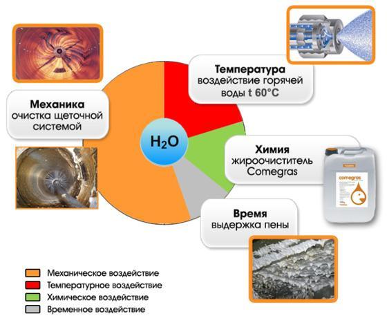 Процесс очистки систем вентиляции
