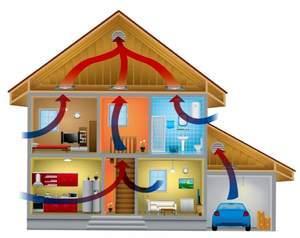 Нормативы кратности воздухообмена в помещениях
