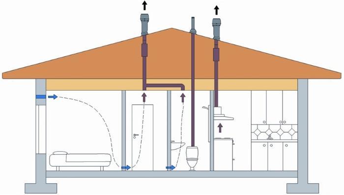 Простая вентиляционная система в доме