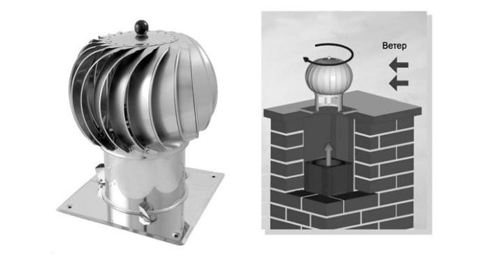 Принцип работы ротационного дефлектора