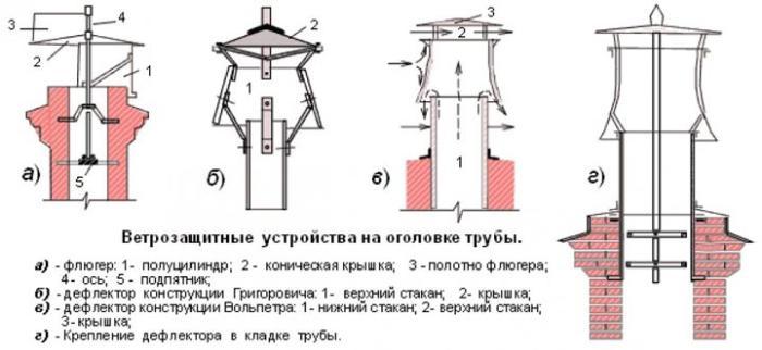 Конструкция вентиляционных дефлекторов
