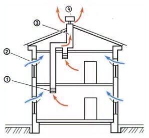 Принцип действия вентиляции в частном доме (схема)
