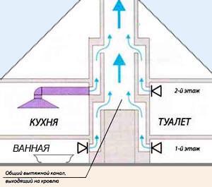 Схема вентиляции двухэтажного частного дома (рисунок)