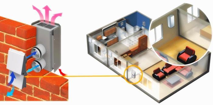 Комнатная приточно-вытяжная установка