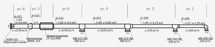 Пример расчета вентиляционной системы