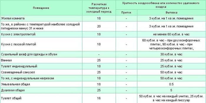 Пример расчета производительности вентилятора