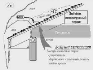 Важность вентиляции чердака