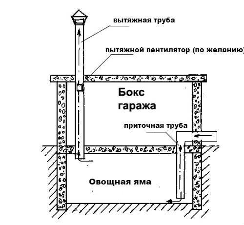 схема вентиляции овощной ямы
