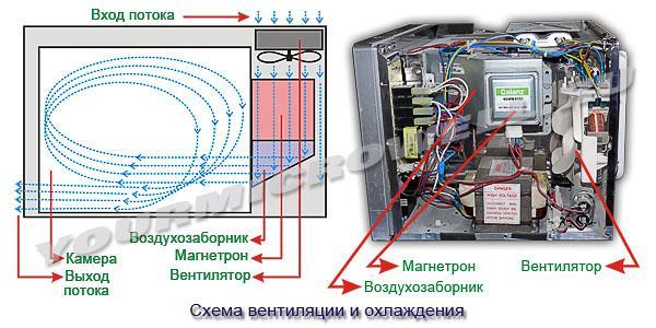 Система вентиляции и охлаждения