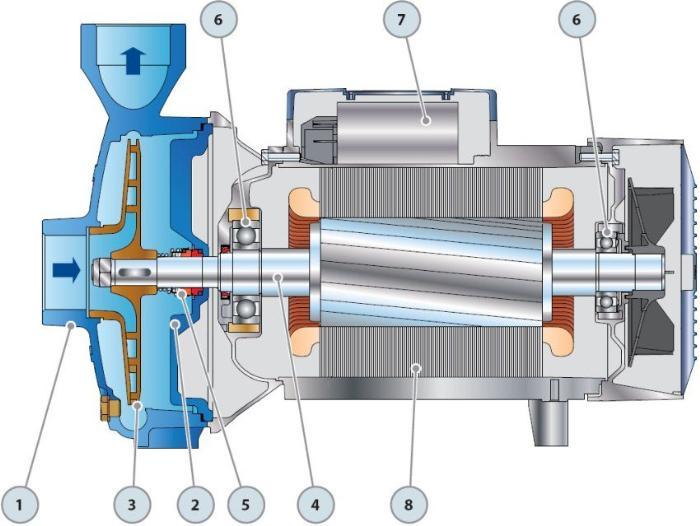 Схема строения центробежного насоса: 1 - корпус, 2 - контрфланец, 3 - крышка, 4 - рабочее колесо, 5 - ведущий вал, 6 - механическое уплотнение, 7 - подшипники, 8 - конденсатор, 9 - электродвигатель