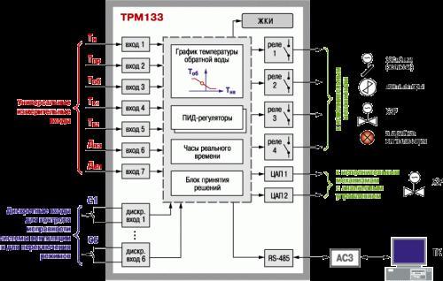 Функциональная схема прибора ТРМ133