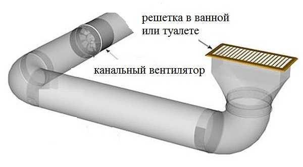 Канальные вентиляторы устанавливаются внутри короба или трубы. Есть она, соответственно круглого или квадратного сечения