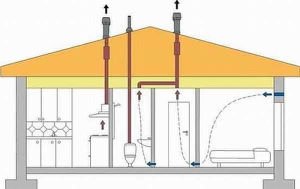 Схема организации вентиляции в ванной и туалете в частном доме