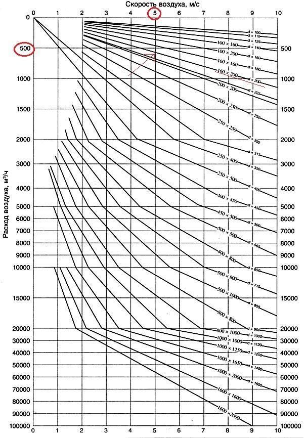 Диаграмма расчета площади сечения воздуховодов