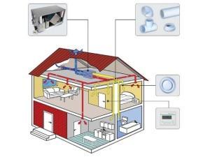 Схема установленной в доме приточной вытяжной системы вентиляции
