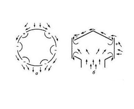 Как дефлектор создает тягу