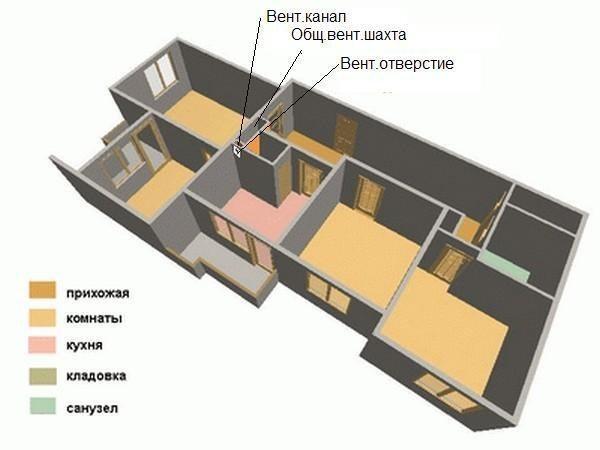 Расположение вентиляционного канала в панельной квартире