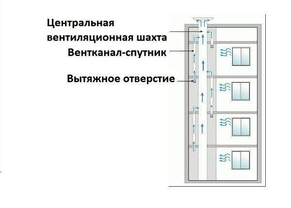 Схема устройства вентиляционной шахты и подключения к ней шахт-спутников