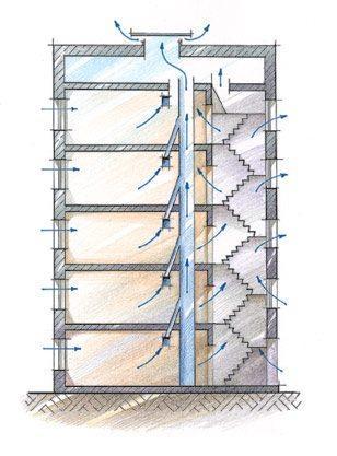 Наиболее распространенная схема вентиляции в панельном доме 9 этажей