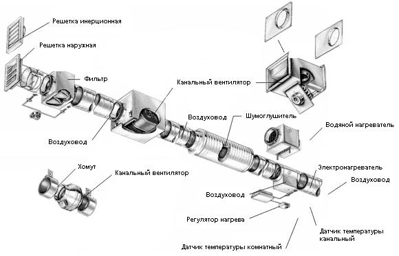 труба для вентиляции
