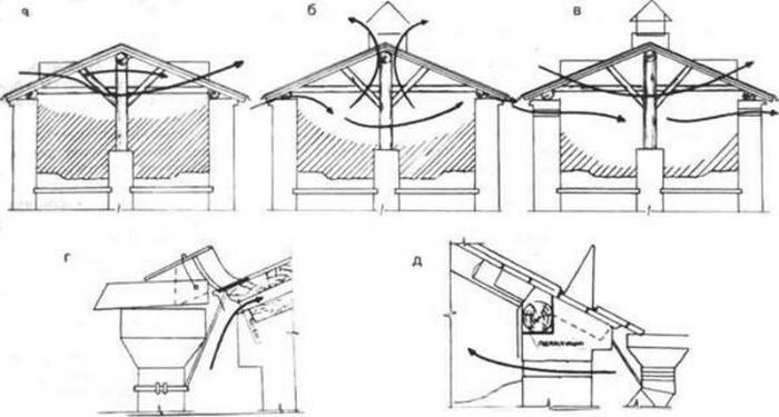 вентиляция крыши в деревянном доме