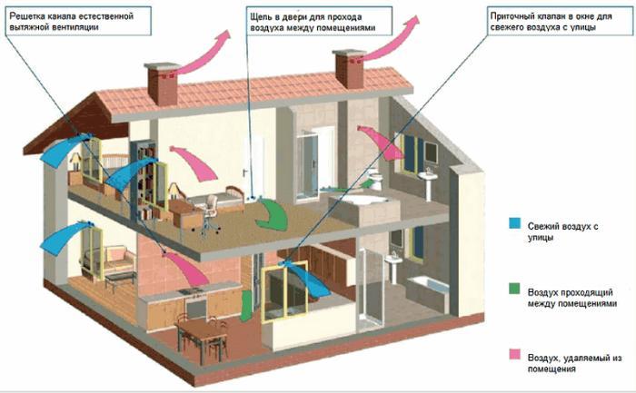 Схема приточной системы вентилирования в деревянном доме
