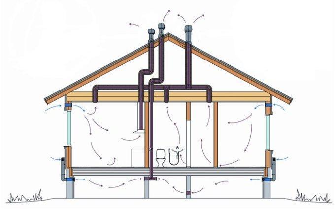 Что следует сделать для устройства вентиляции частного дома своими руками?