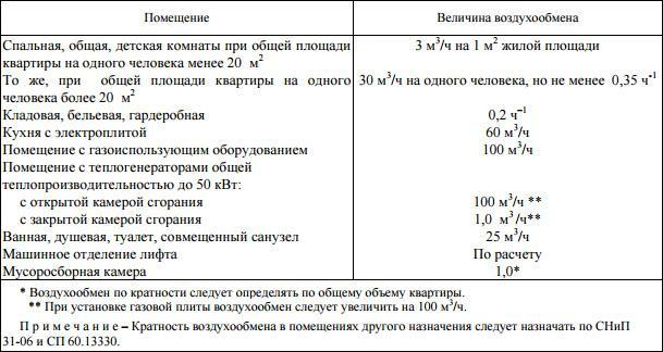 Нормы производительности для естественной вентиляции