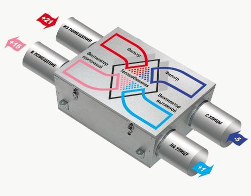 Схема работы рекуператора.