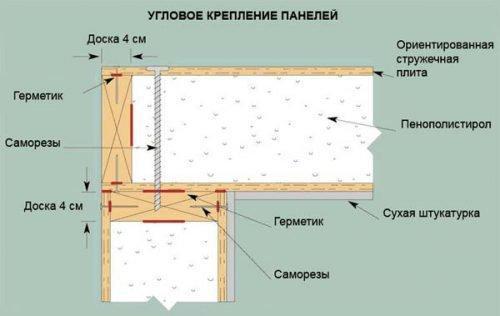 Монтаж СИП панелей