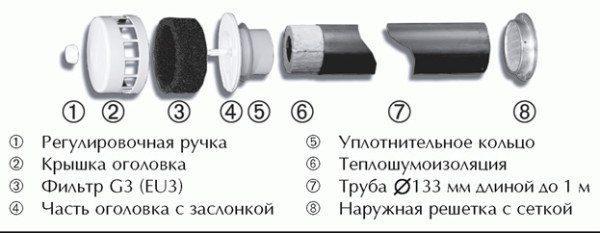 Показаны основные части изделия.