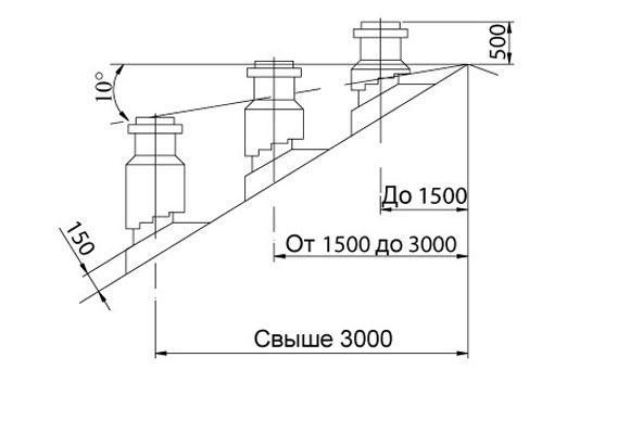 По этому принципу определяется высота установки вытяжной трубы.