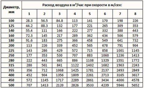 Вспомогательная таблица для подбора диаметра вытяжной трубы.