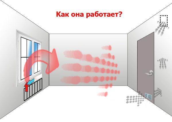 Схема проветривания через дверь.