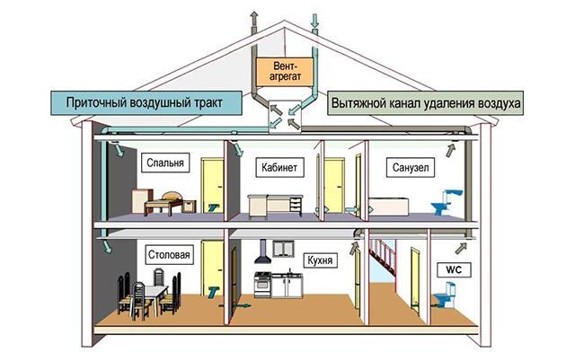 Схема принудительной вентиляции дома