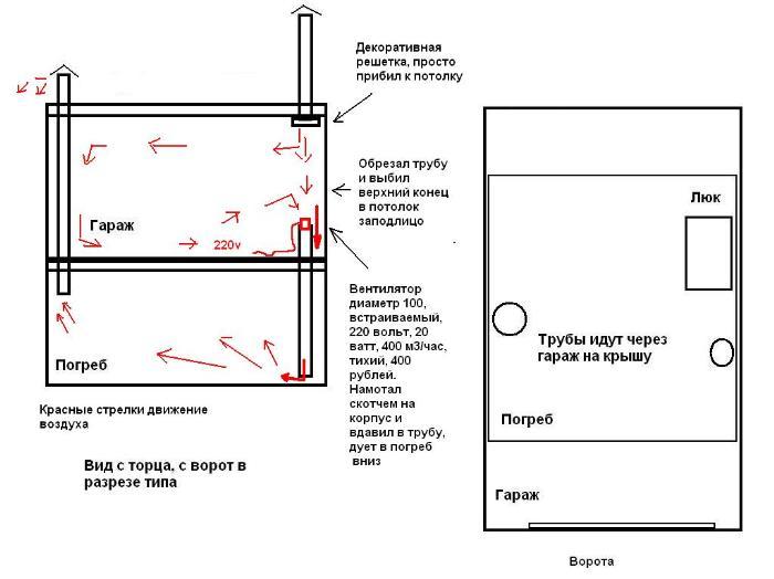 Необходимые сведения для установки гаражной вентиляции