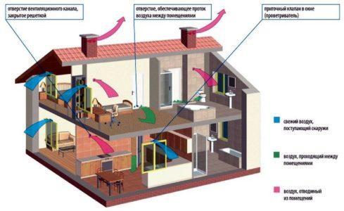 Схема горизонтальной естественной вентиляции