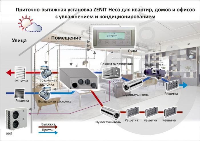 монтаж приточно вытяжной вентиляции