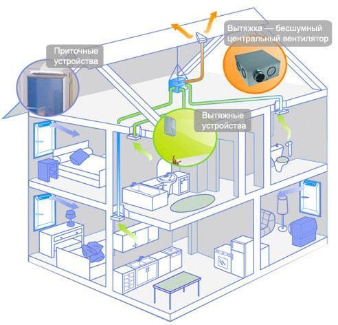 Приточно-вытяжная система вентиляции загородного коттеджа